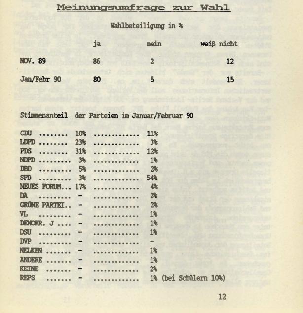 Meinungsumfrage zur Wahl 18.3.1990